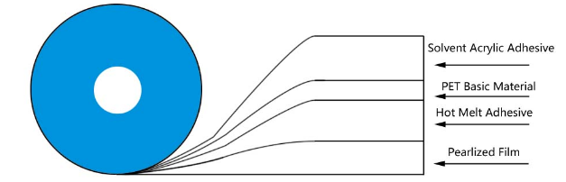 герметизирующая лента для перманентных пакетов1